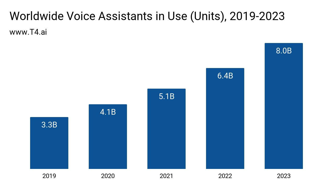 Voice Assistant Market Size