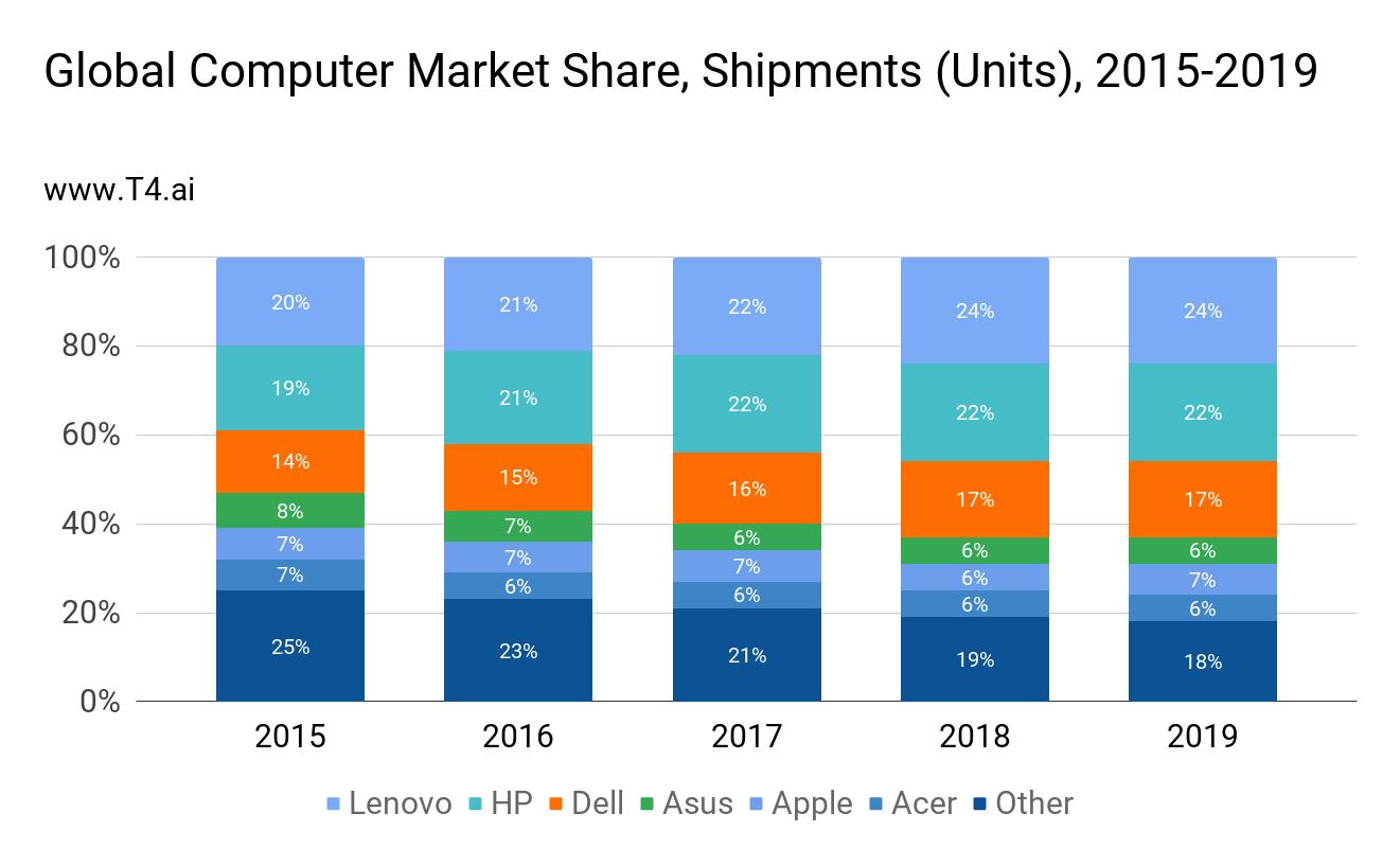 Computer Market Share