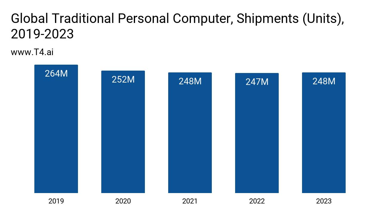 Computer Market Size