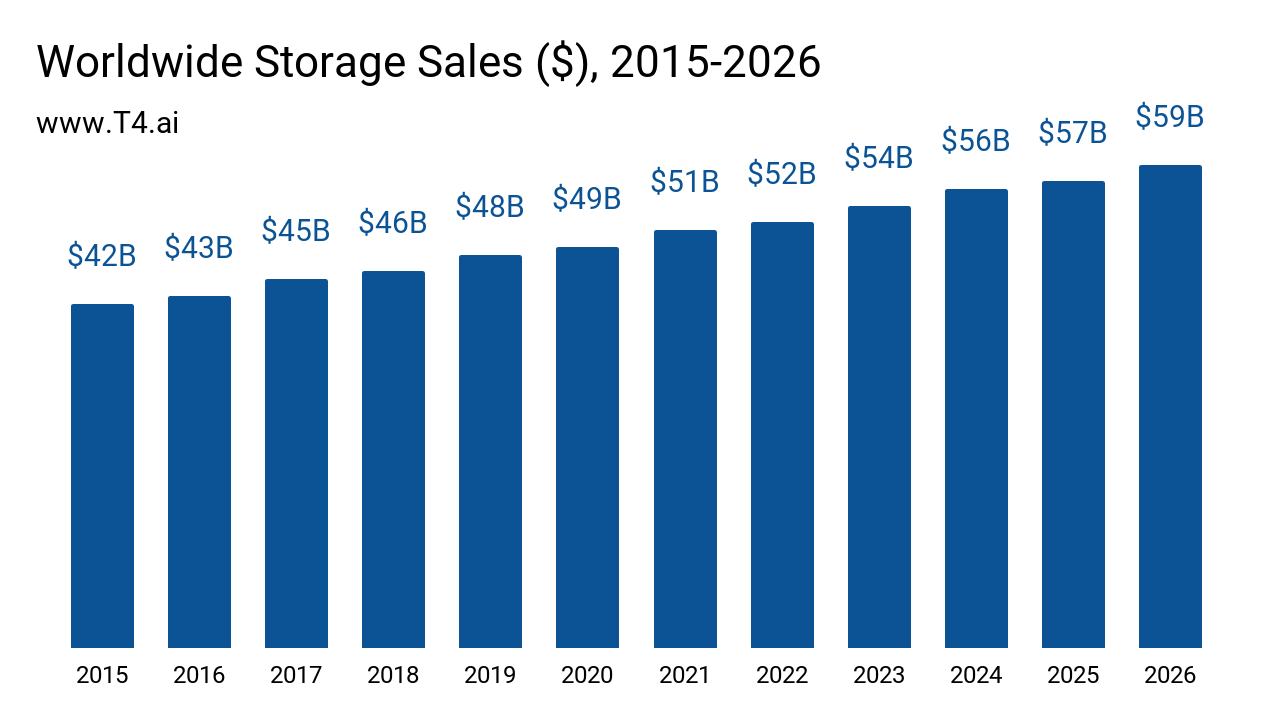 Data Storage Market Size