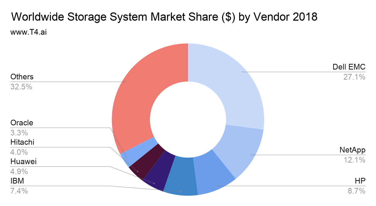 Data Storage Market Share