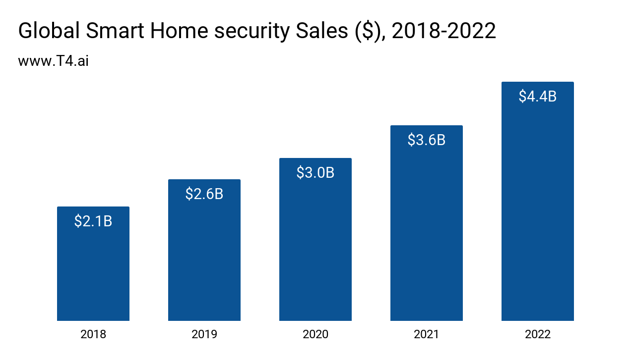 Smart Home Security Market Size