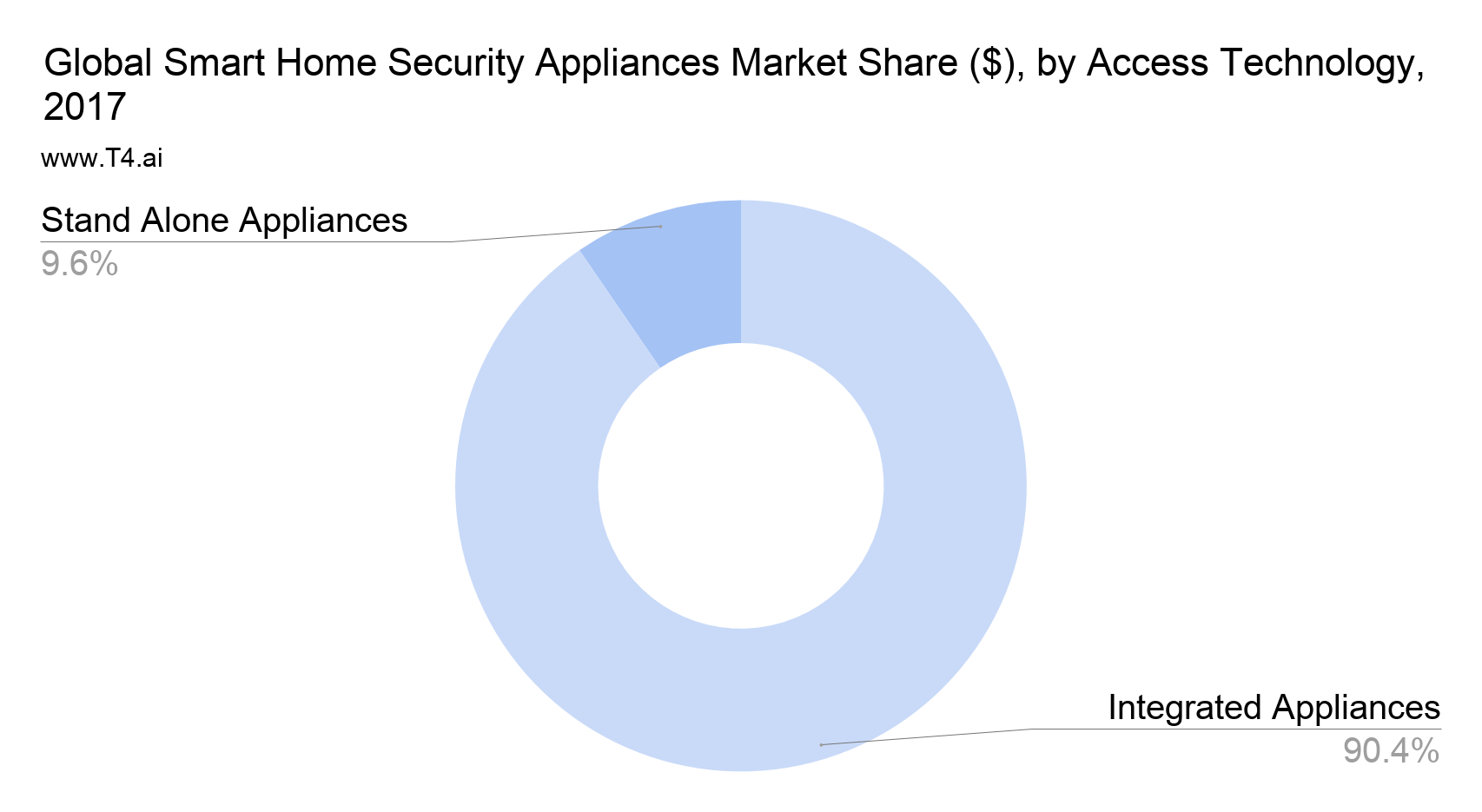Smart Home Security Market Share