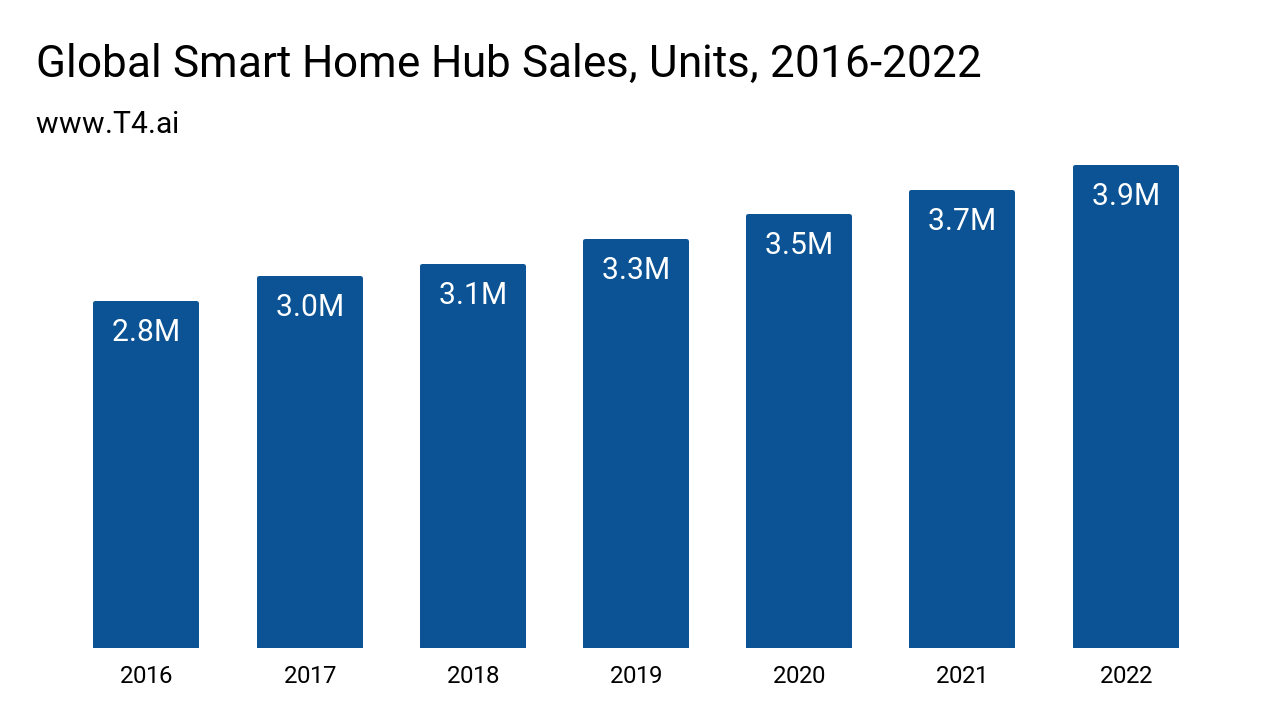 Smart Home Hub Market Size