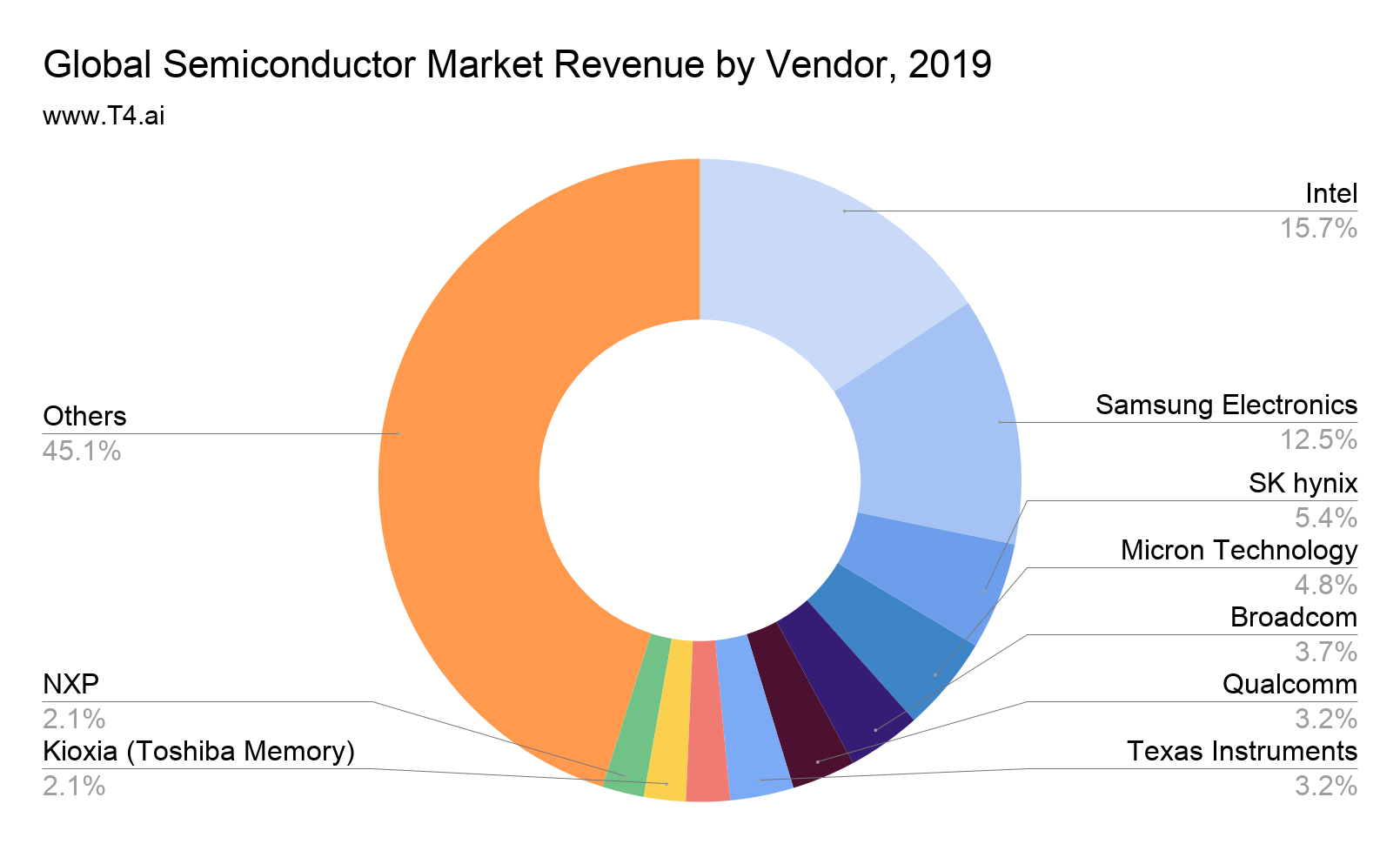 Semiconductor Market Share