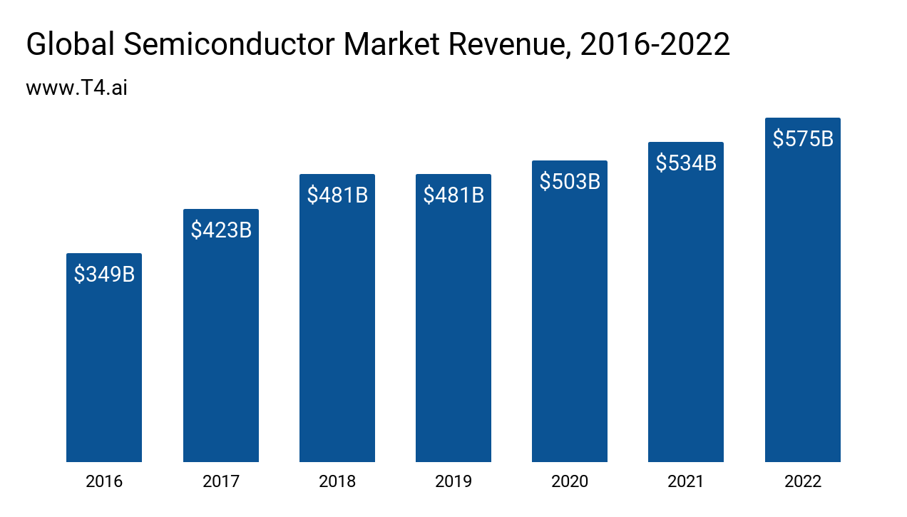 Semiconductor Market Size