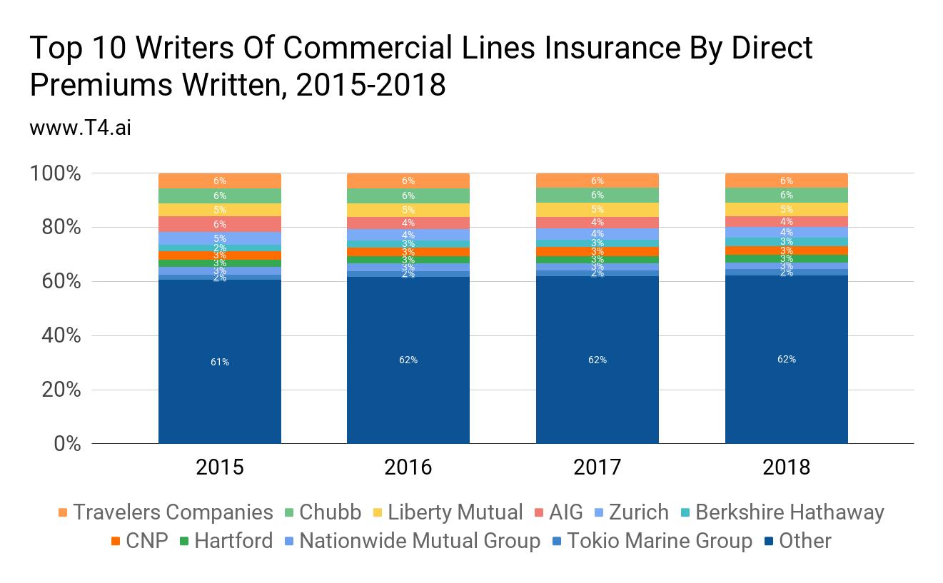 Insurance Market Share