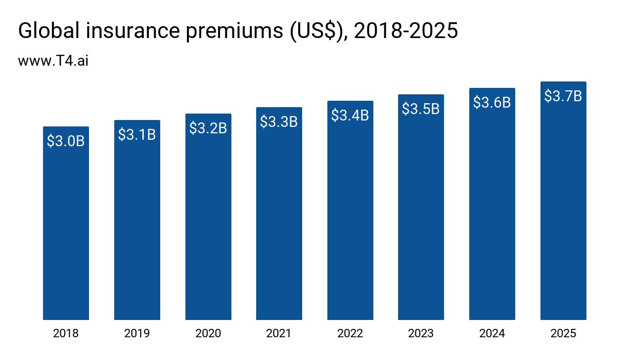Insurance Market Size