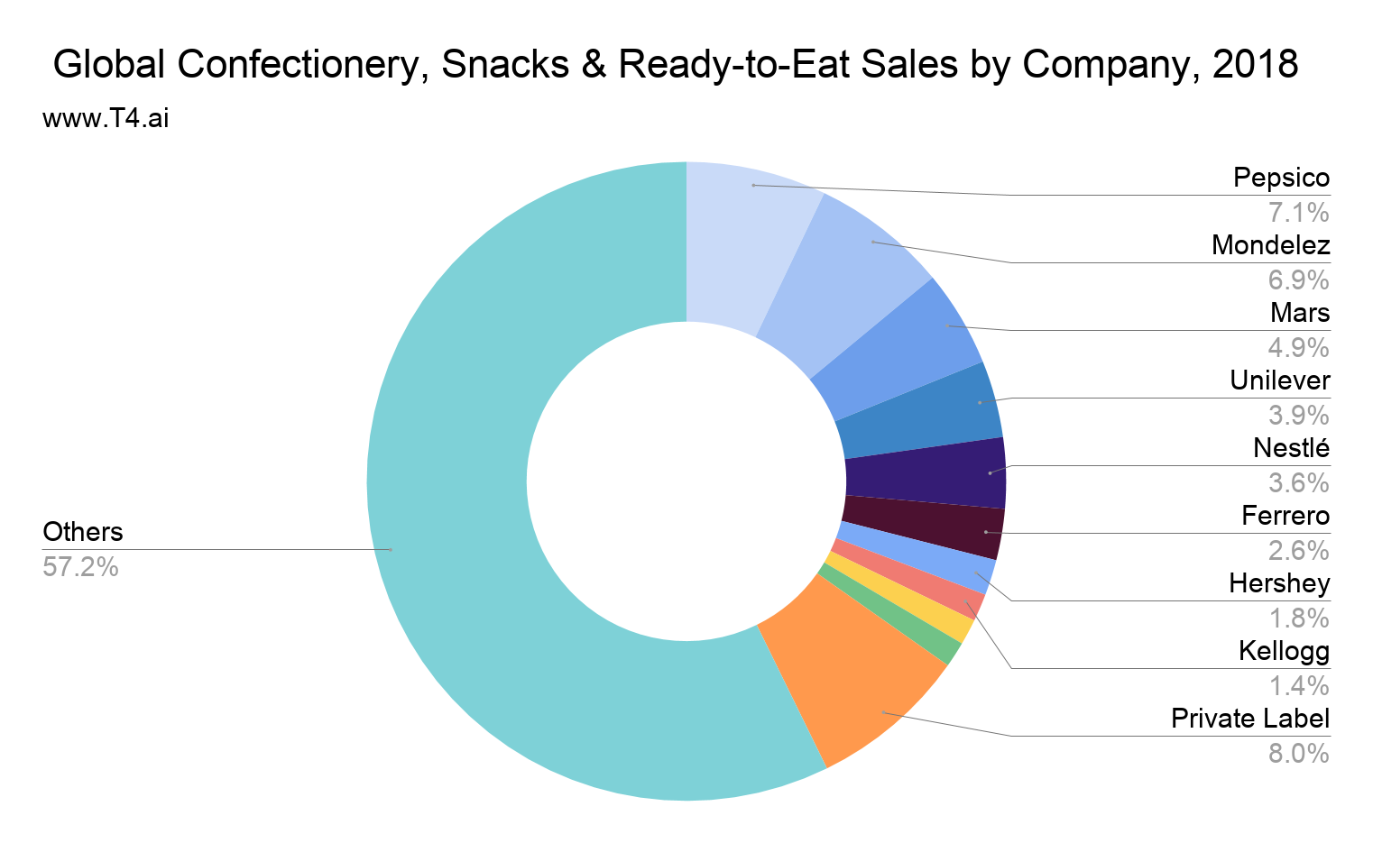 Snack Market Share