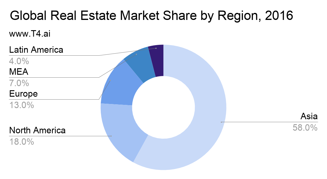 Real Estate Market Share