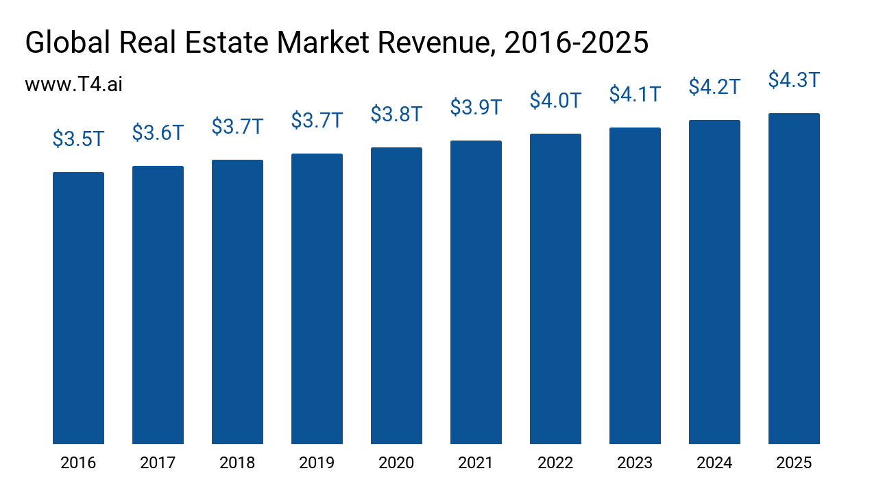 Real Estate Market Size