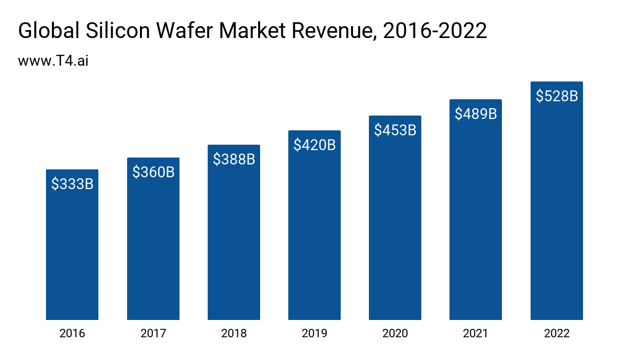 Silicon Wafer Manufacturers Market Size