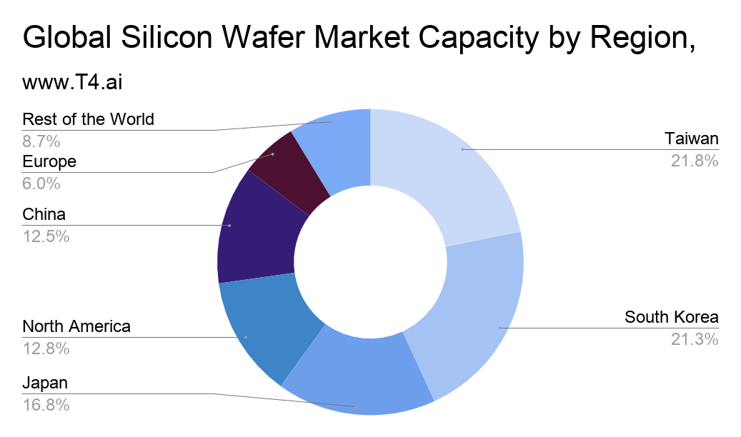 Silicon Wafer Manufacturers Market Share