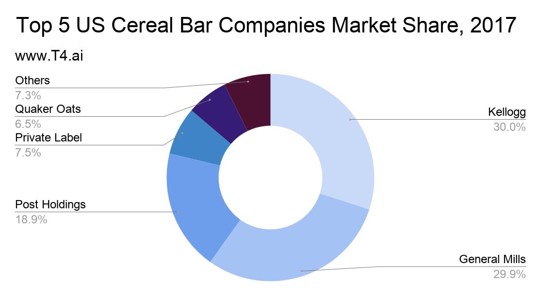 Cereal Bar Market Share