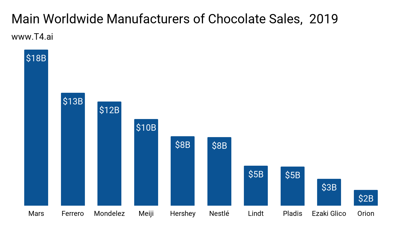 Chocolate Industry Market Share