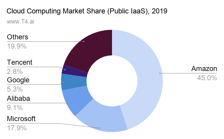 Cloud Computing Market Share Public IaaS