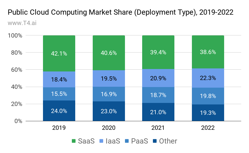 Cloud Computing Market Share