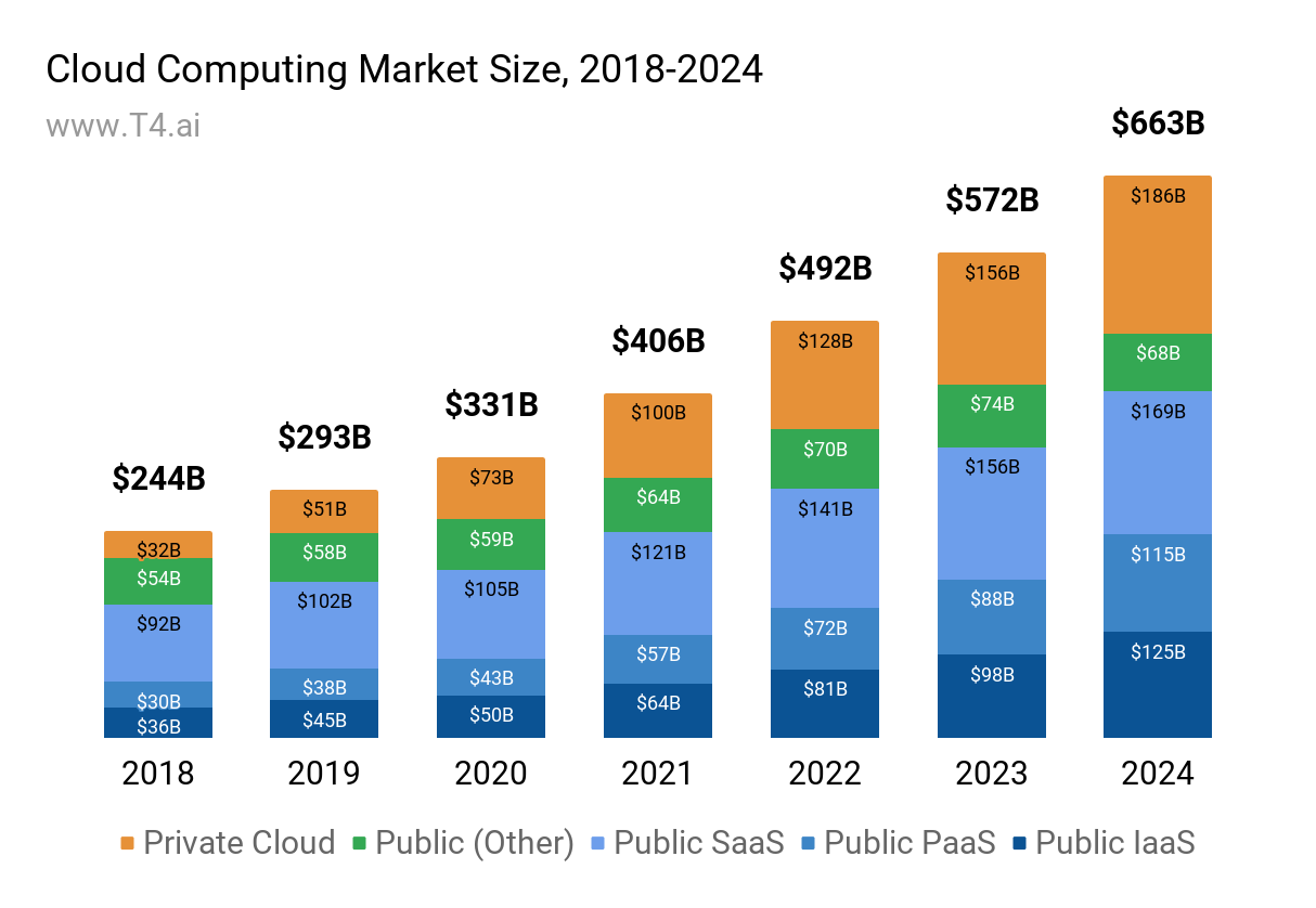 Cloud Computing Market Size