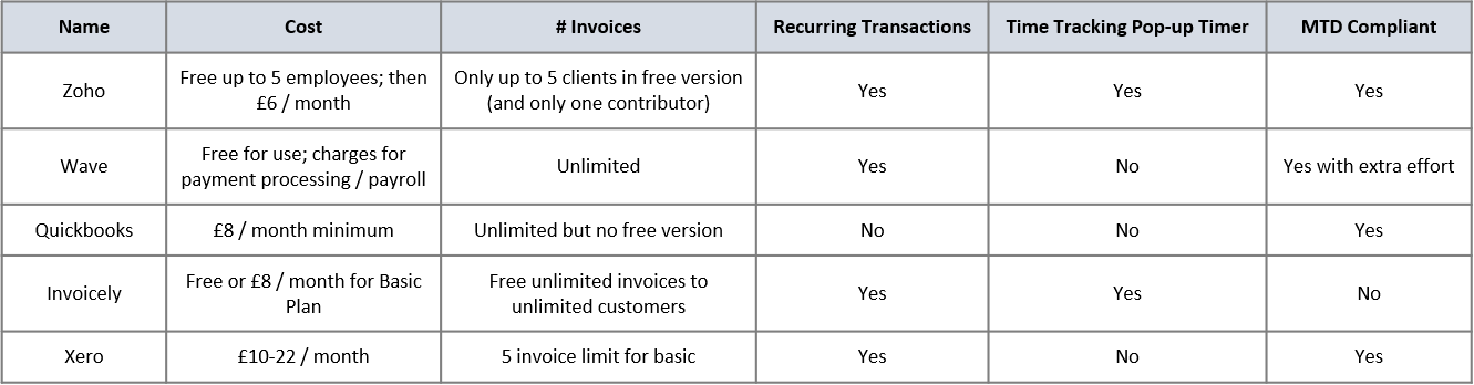 Five tools to help you invoice
