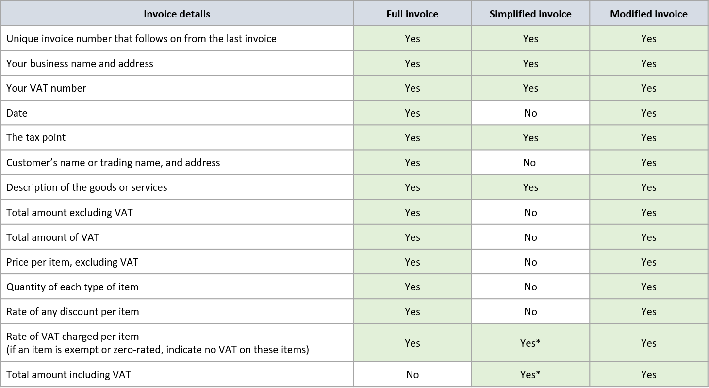 Requirements by type of VAT Invoice