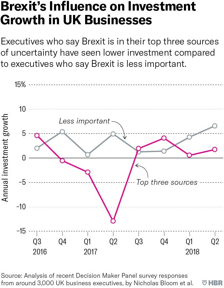 Brexit's influence on investment growth in UK businesses