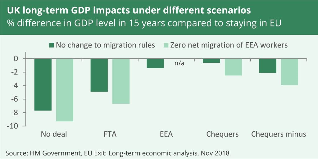UK long-term GDP impacts under different scenarios