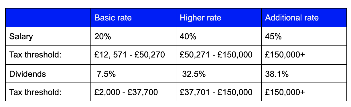 Dividend tax rate table 2020/2021