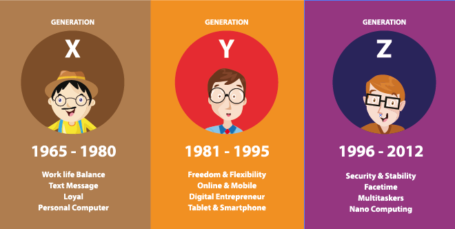 Are you using the right strategies to target the Generation Z population?