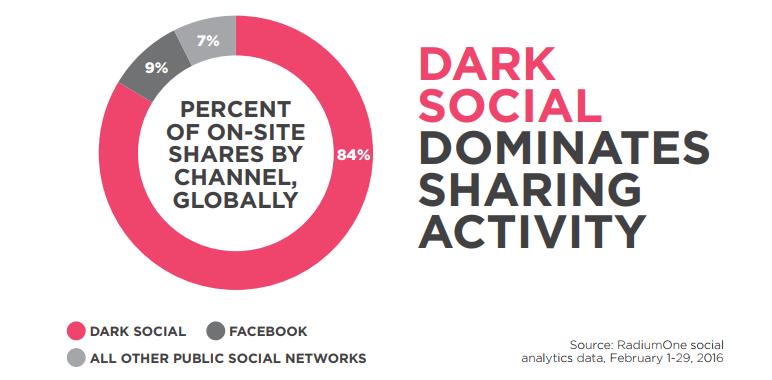 dark social sharing RadiumOne