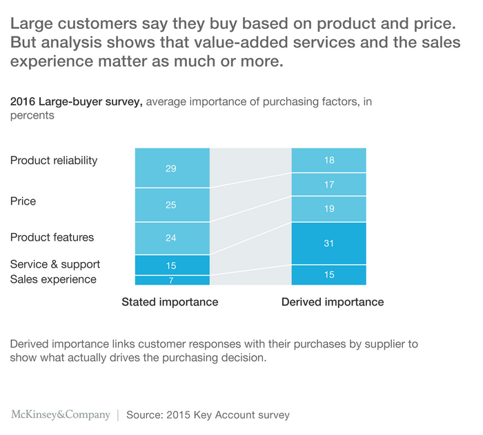 mckinsey b2b selling key account survey 2015
