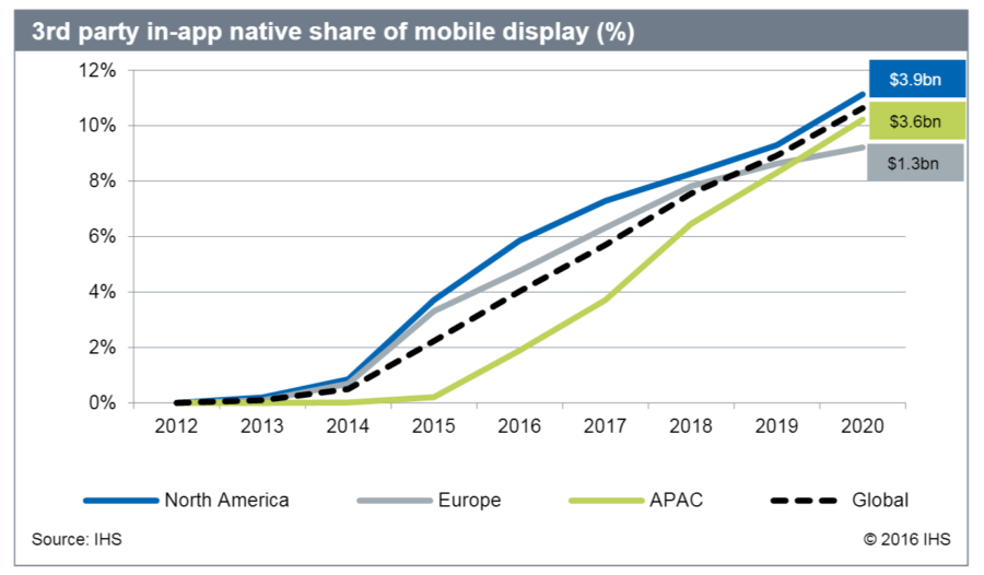 native in-app ad share third party apps by region