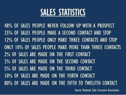 sales-statistics