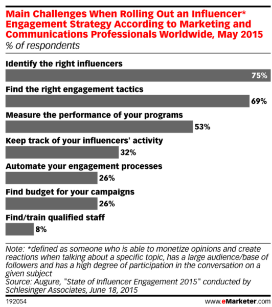emarketer influencer marketing challenges