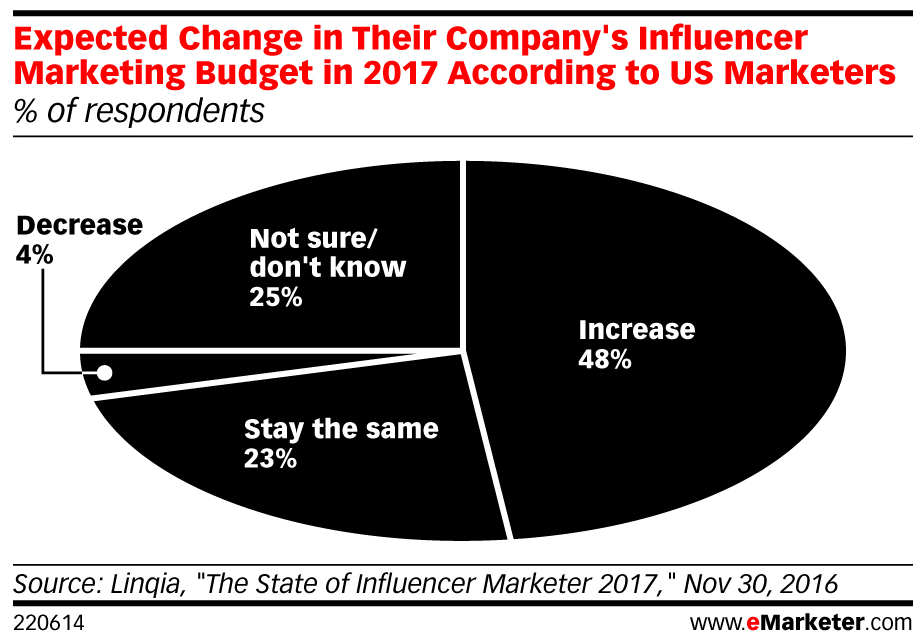 linqia - state of influencer marketing