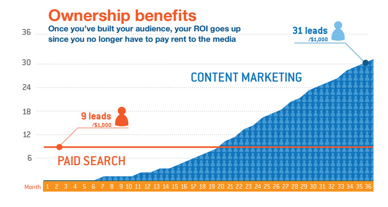 cost per lead effective content marketing v paid search