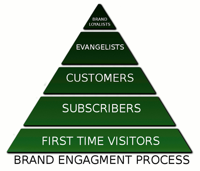 building-client-relationships-brand-engagement