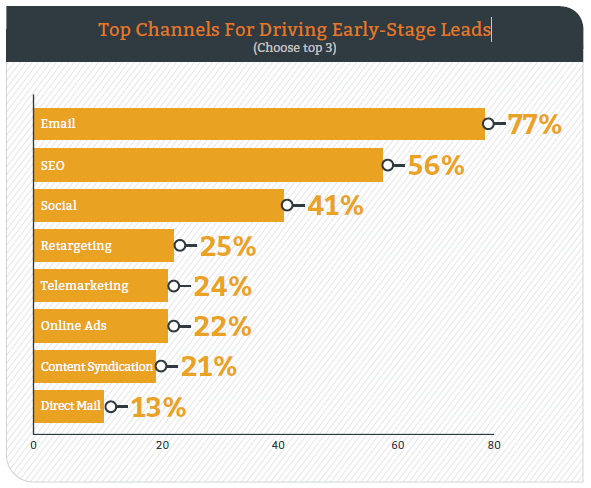 Top Channels For Driving Early-Stage-Lead-DemandGen-Report-2016