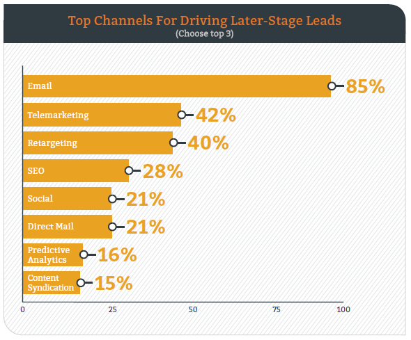 2016-DemanGen-Report-Later-Stage-Lead-Generation