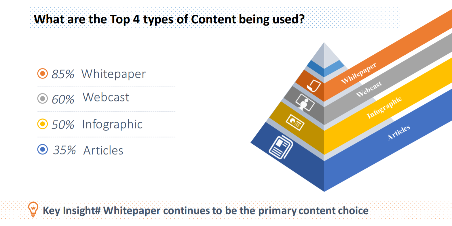 Types of Content for B2B Content Syndication