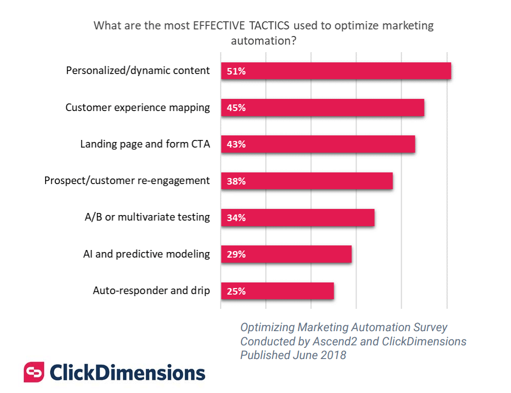 Tactics to optimize marketing automation