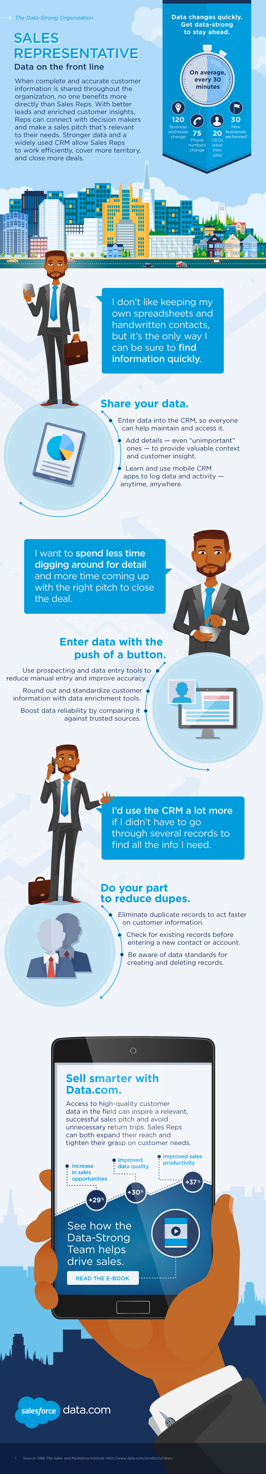 Data-Sales-Rep-Infographic-Salesforce