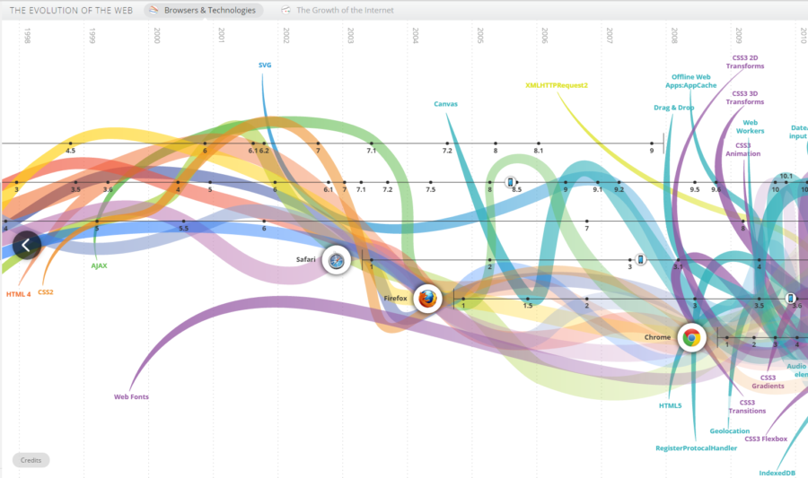 Evolution of the web interactive infographic