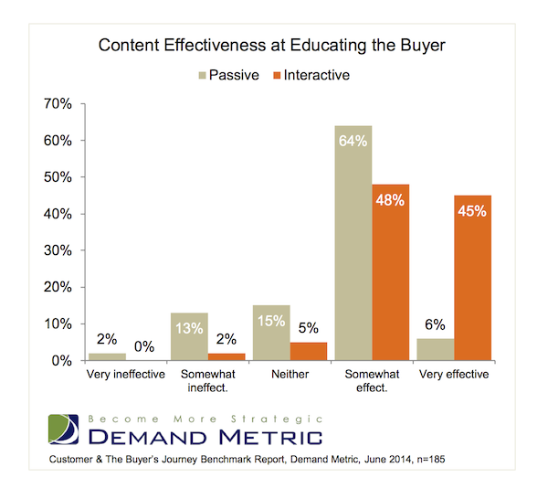 interactive content more effective than passive content