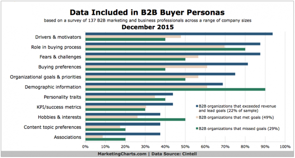 How-to-use-Buyer-Personas-for-B2B-Sales