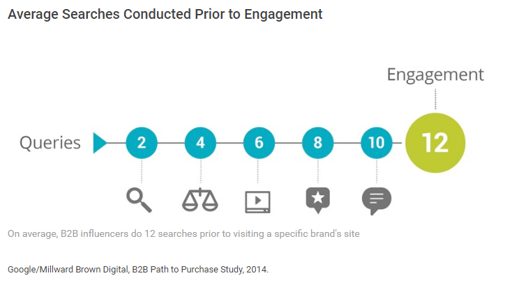 buyer-research-average-searches-prior-to-engagement