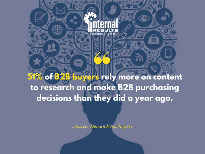 51 percent of B2B buyers rely on content for pre-purchase research