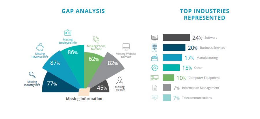 Data-Quality-Dun-and-Bradstreet-B2B-Marketing