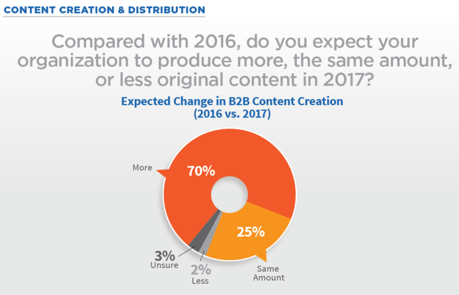 content marketing trends - content creation