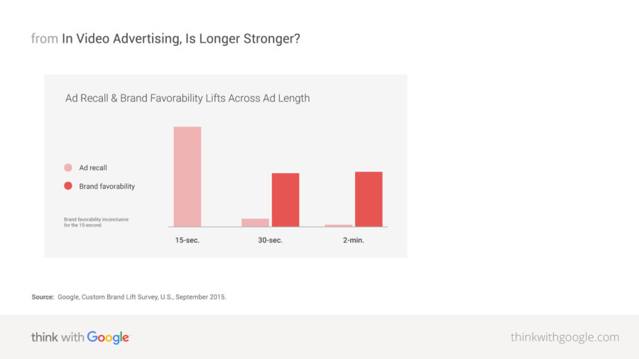 ad-recall-brand-favorability-lift-across-ad-length-download