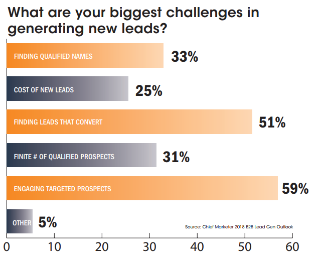 biggest challenges generating new leads